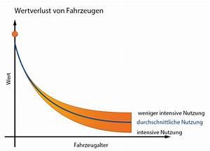 Wertverlust Motorrad Berechnen : was ist mein auto noch wert kostenlose wertermittlung ~ Themetempest.com Abrechnung