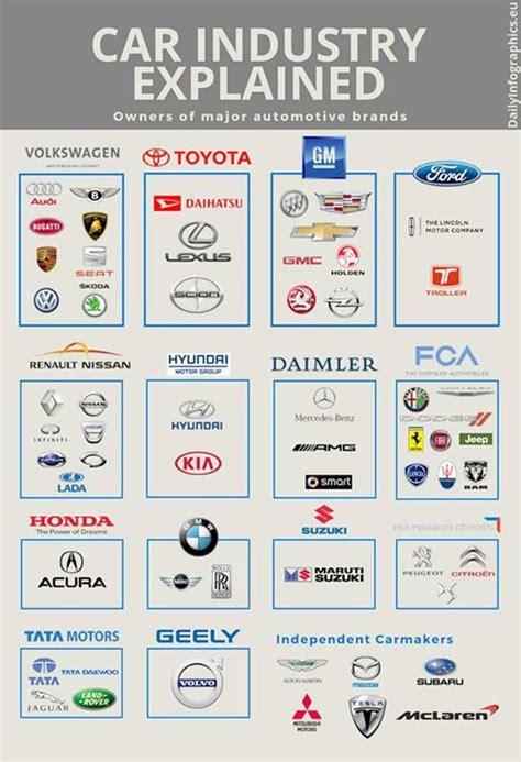 image result  automotive ownership car brands logos