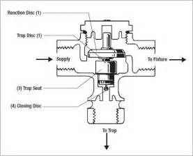 identify valve