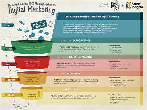 Marketing Strategies by How To Structure An Effective Multichannel Marketing Plan
