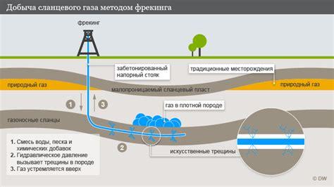 Добыча сланцевого газа последствия и проблемы