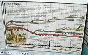 World History Timeline Wall Chart
