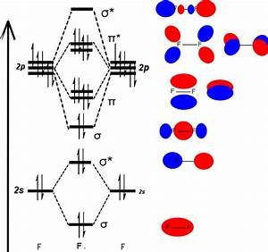 Mo Diagrams For Diatomic Molecules