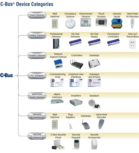 What is Clipsal C Bus home automation? Clever Home Automation.