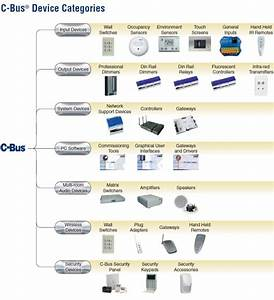 C Bus Wiring Diagram. c bus protocol wikipedia. cbus network wiring c bus  forums. c bus home wiring diagram home wiring and electrical diagram.  clipsal c bus 4 channel dimmer without power2002-acura-tl-radio.info