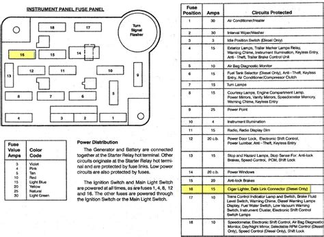 1998 Ford F150 Fuse Box Diagram by 1995 F150 Fuse Box Diagram Fuse Box And Wiring Diagram
