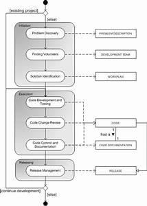 Open-source Software Development