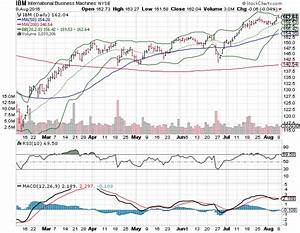 3 Big Stock Charts for Tuesday: International Business ...