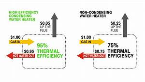 Introducing Condensing Water Heaters Or Boilers  The