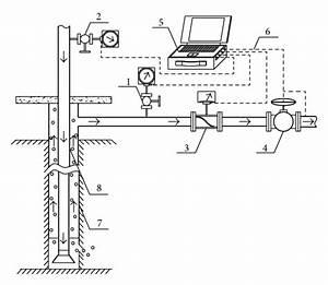 Schematic Diagram Of Pressure Response Testing   1  Back Pressure