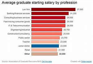 Junior doctors' strike: How their pay compares to other ...
