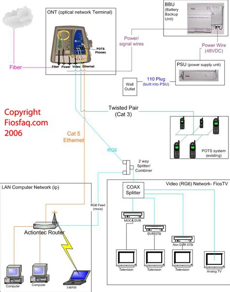 Verizon Phone Wiring Diagram by Verizon Fiosfaq Frequently Asked Questions On Verizon