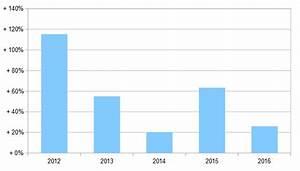 Nombre De Voiture En France : evolution du nombre de voitures lectriques vendues en france que ~ Maxctalentgroup.com Avis de Voitures
