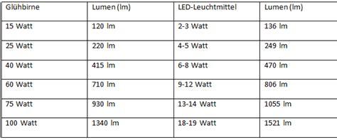 vergleich led watt glühbirne handwerker versand erkl 228 rt die unterschiede zwischen gl 252 hbirne und led
