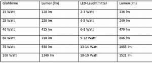 Vergleich Led Glühbirne : handwerker versand erkl rt die unterschiede zwischen gl hbirne und led ~ Buech-reservation.com Haus und Dekorationen