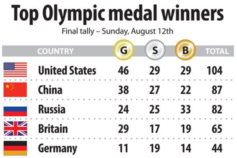olympic gold medal table olympic medal count usa sets historic gold medal