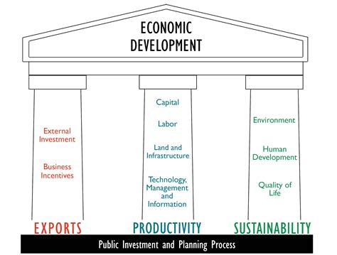 bureau for research and economic analysis of development economic development strategies