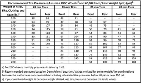What Is The Proper Tire Pressure For A Boat Trailer by Tire Air Pressure Guide 2017 2018 2019 Ford Price