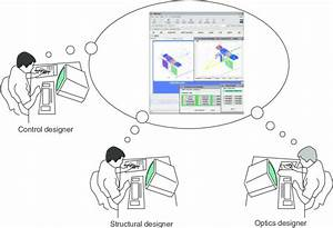 Imcoms Design Tool Used By Multidisciplinary Teams Working