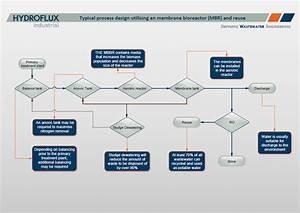 Process Diagram Utilising Mbr