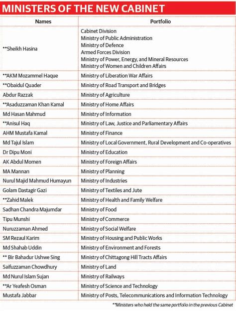 Current List Of Cabinet Ministers by 31 New Faces In The New Cabinet Dhaka Tribune