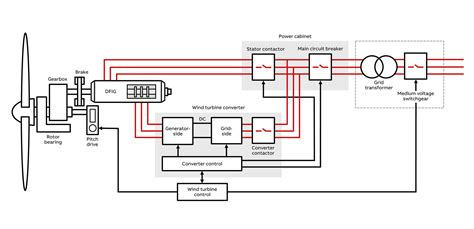 Wind Turbine Charge Controller Circuit Diagram Designing