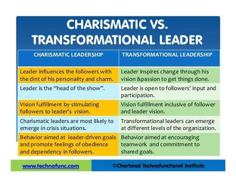 charismatic leadership    implement