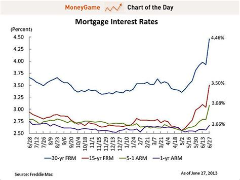 Chart Mortgage Rates Are Going Crazy  Business Insider. University Of Los Angeles Medical School. Credit Reports From All 3 Bureaus. Article About Photography Alpha Campervans Nz. Auto Loan Rates Used Cars Repay Stafford Loan. Jefferson Parish Bail Bonds Online Lpn To Rn. Carpet Cleaning Mesa Arizona. Signs Symptoms Of Depression. Taking Blood Pressure In Both Arms