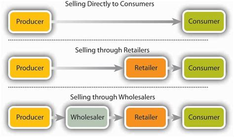 The Stages of Product Distribution