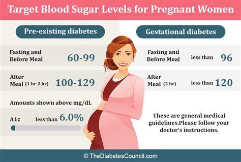 target blood sugar levels  pregnant women