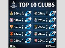 Top 10 clubs in the history of the European CupChampions