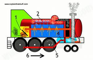 What Is The Working Principle Of Steam Engine