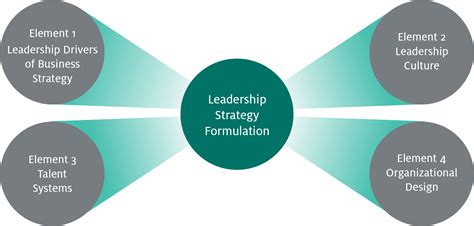 leadership strategy center  creative leadership