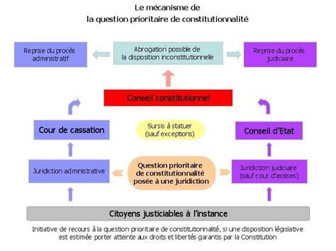 si鑒e du conseil constitutionnel la question prioritaire de constitutionnalité qpc