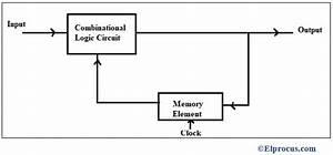 Digital Circuit   Basics  Circuit Design  Design Issues