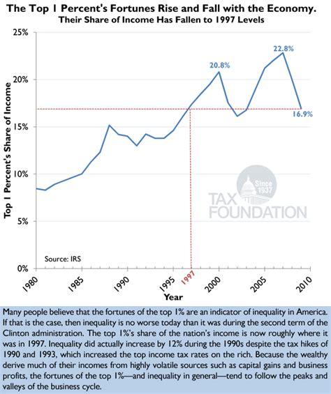 Putting A On America S Tax Returns A Putting A On America 39 S Tax Returns Chart 11 Tax