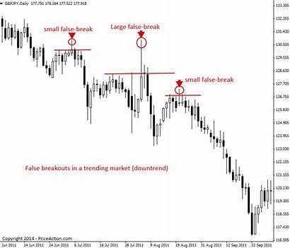False Breakout Examples Trading Break Pattern Chart