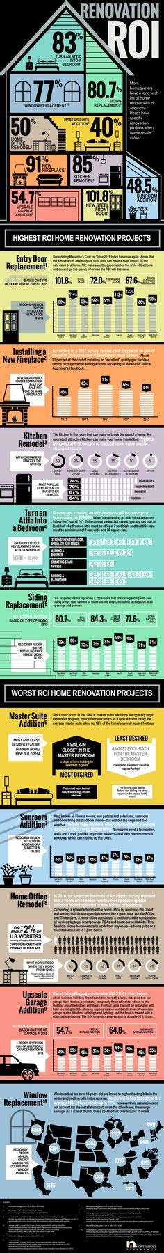 worst projects  increasing  homes
