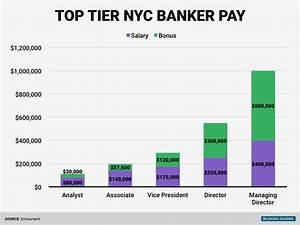 Bank Pay Rechnung : wall street pay at tier 1 and 2 banks business insider ~ Themetempest.com Abrechnung