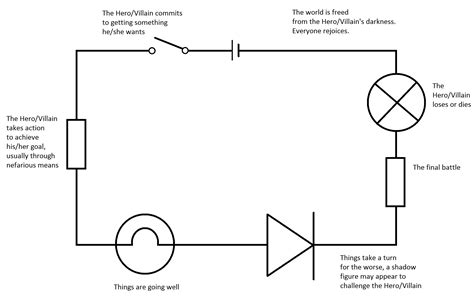 Basic Circuits Electronarrative