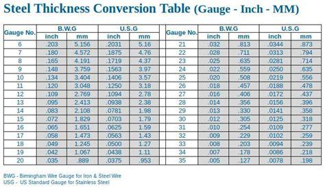 decimal chart ideas  pinterest math fractions fraction table  decimal conversion