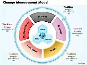Change Management Kotter Ppt Presentation