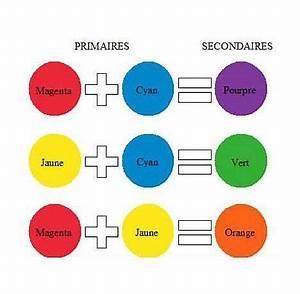 pinterest o le catalogue d39idees With commenter obtenir les couleurs 2 des oranges et melange de couleurs les bases du dessin