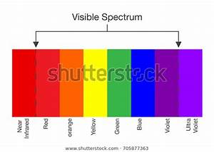 Chart Visible Spectrum Light Illustration About Stock