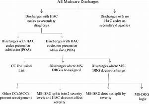 Acute Care: Long Term Acute Care Hospital Regulations