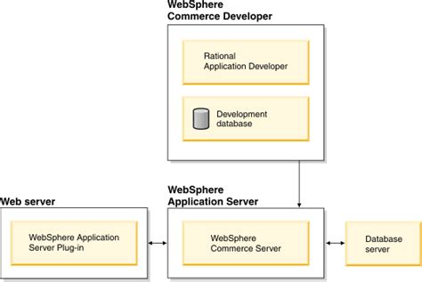 Websphere Commerce Architect Resume by Die Allgemeine Websphere Commerce Architektur