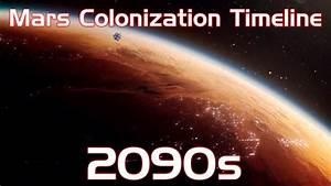 human Mars: Mars Colonization Timeline