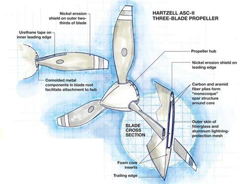 Digital design, RTM update aircraft propeller ...