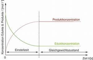 Konzentration Berechnen Chemie : gleichgewichts und nichtgleichgewichtsreaktion chemische gleichgewichte chemie digitales ~ Themetempest.com Abrechnung