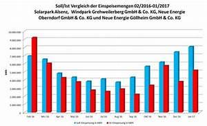 Co2 Einsparung Berechnen : ertr ge und co2 einsparung stand 2017 kreisverwaltung donnersbergkreis ~ Themetempest.com Abrechnung